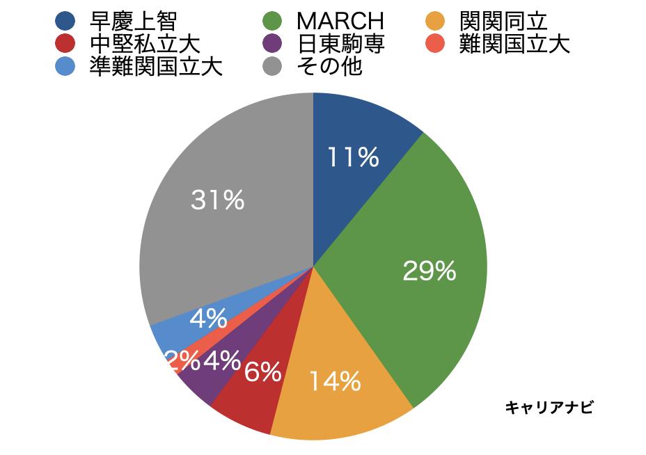 三井住友ファイナンス&リースの採用大学