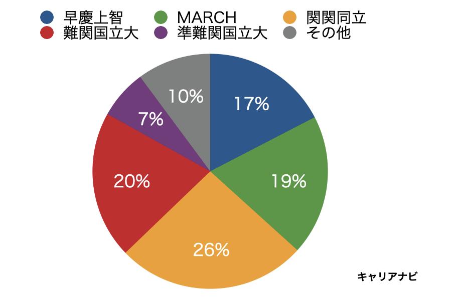 三井住友カードの採用大学