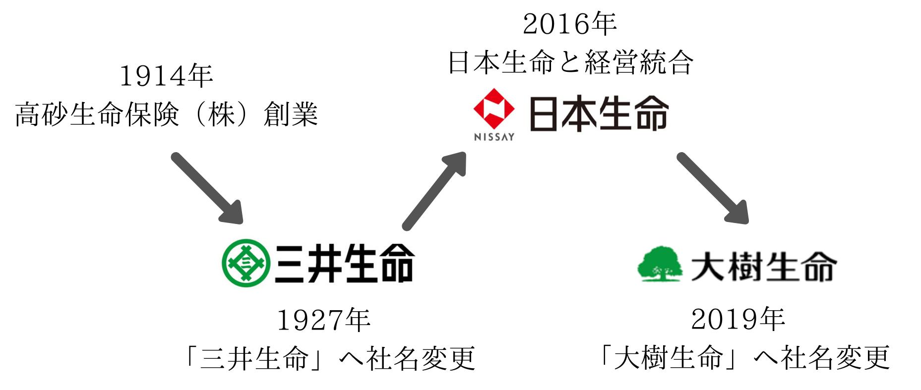 大樹生命の歴史