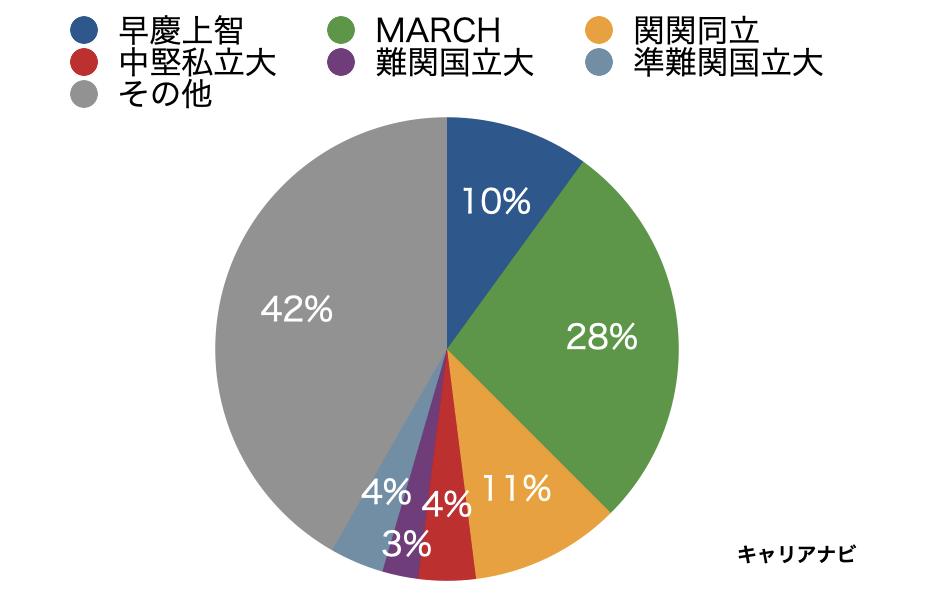 キヤノンマーケティングジャパンの採用大学