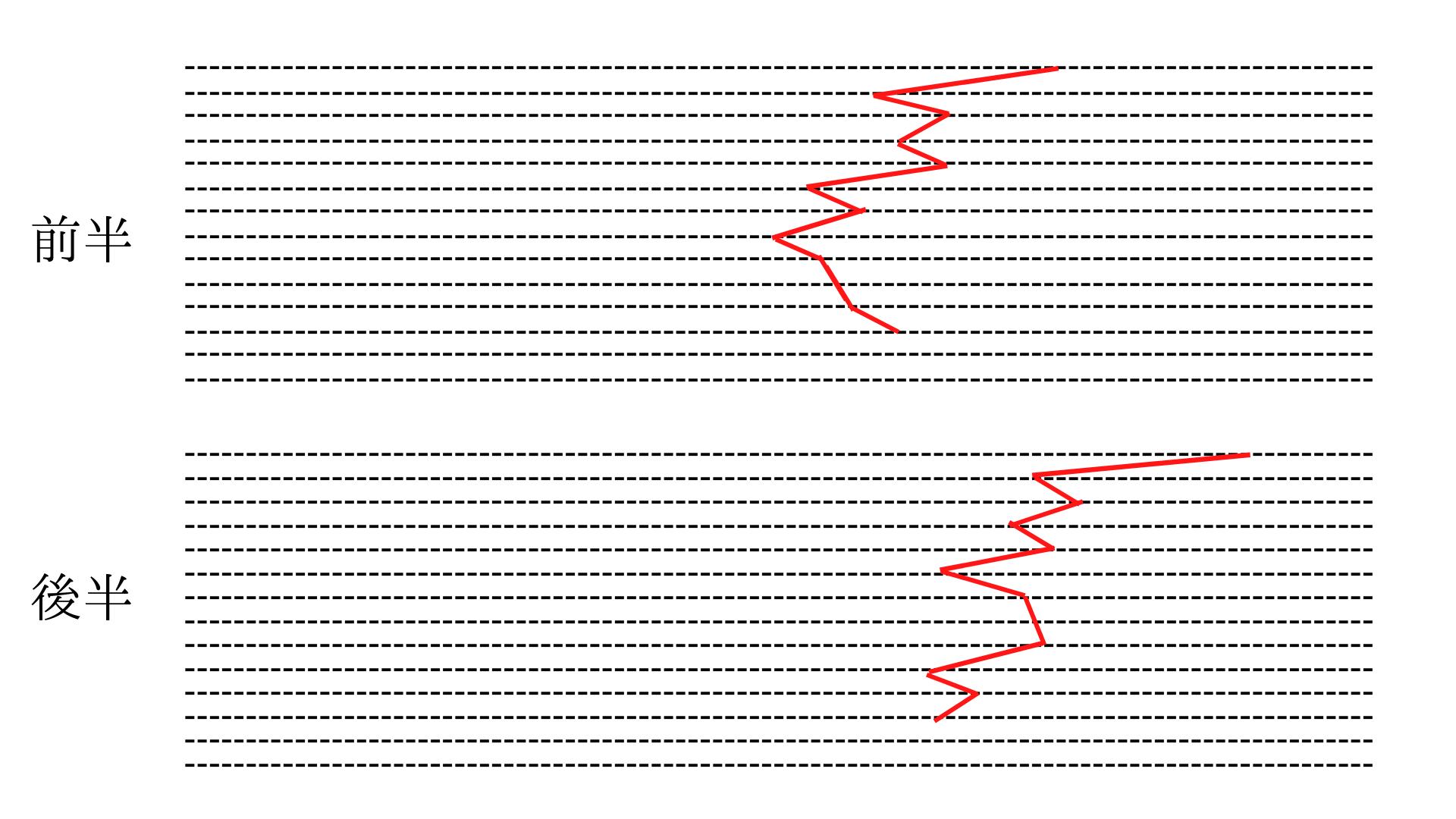 クレペリン検査の定型