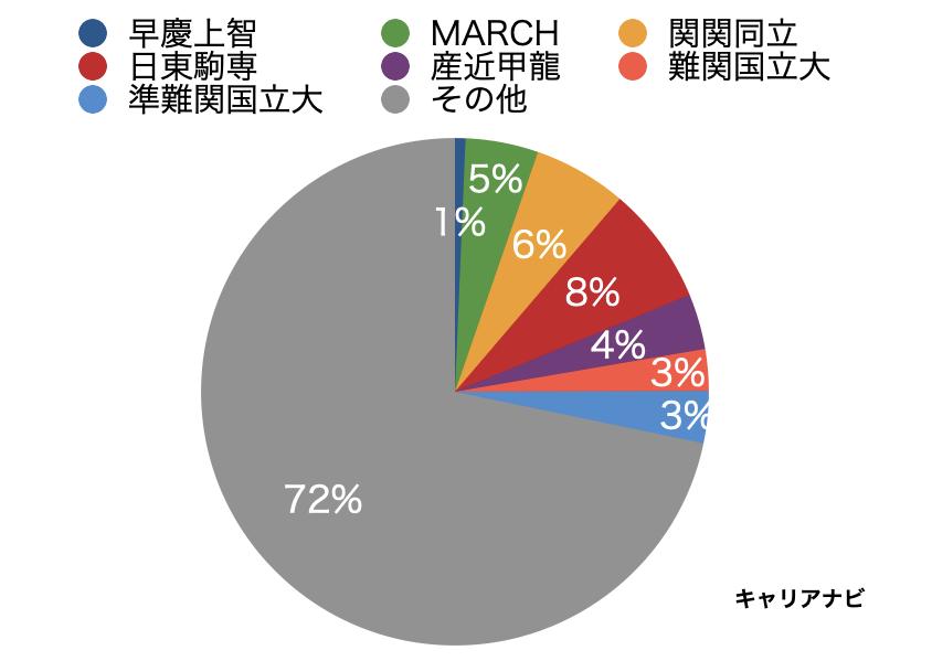 日本食研の採用大学