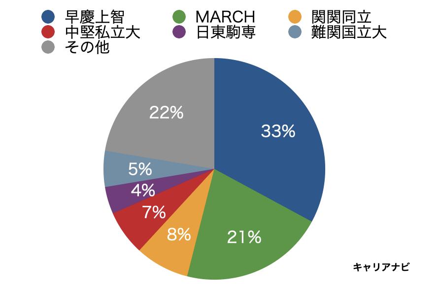 東京センチュリーの採用大学