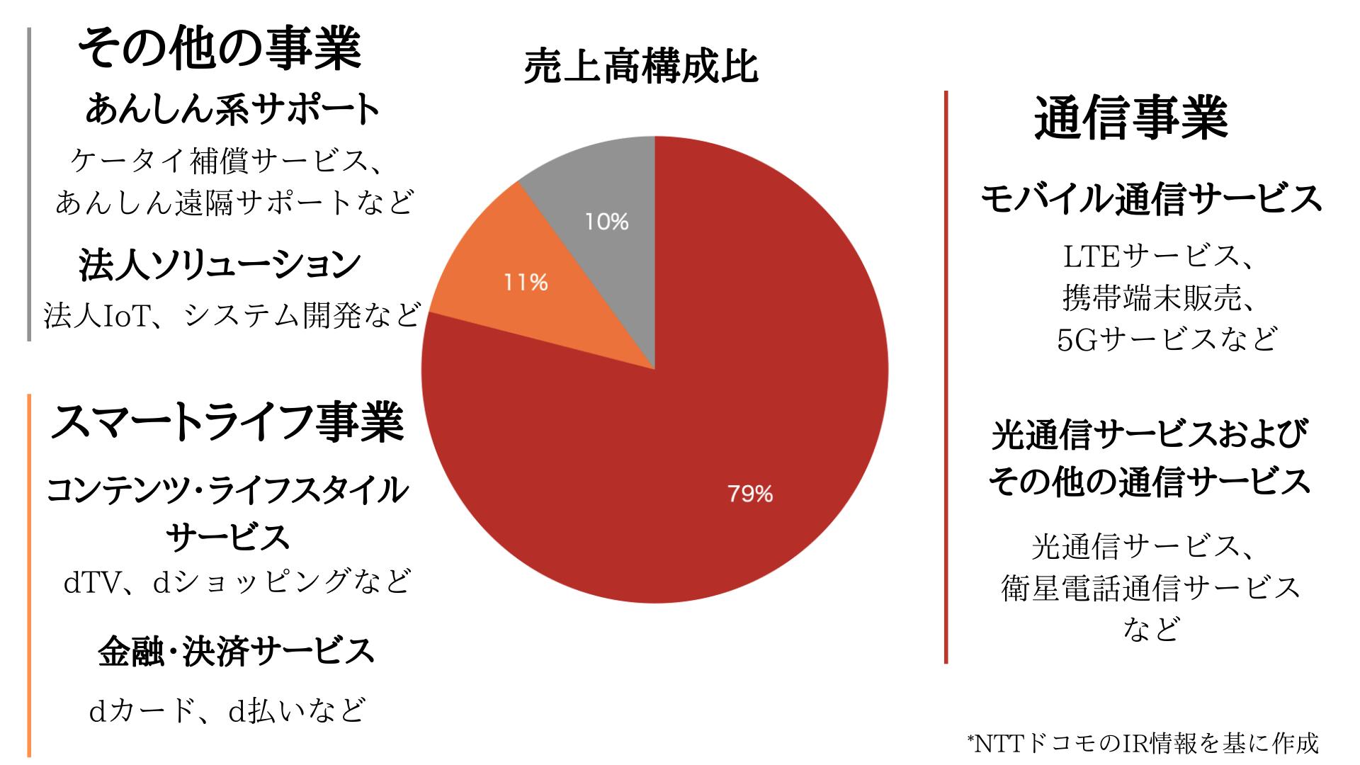 NTTドコモの事業