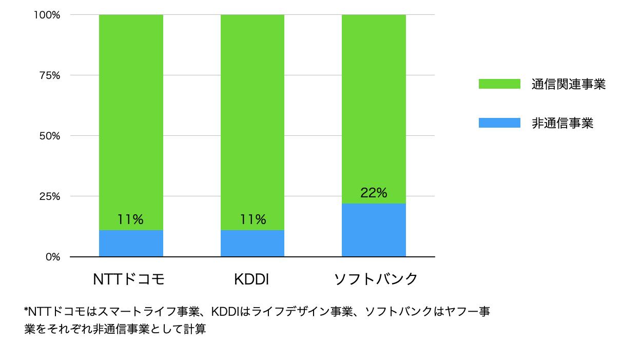 非通信事業の割合
