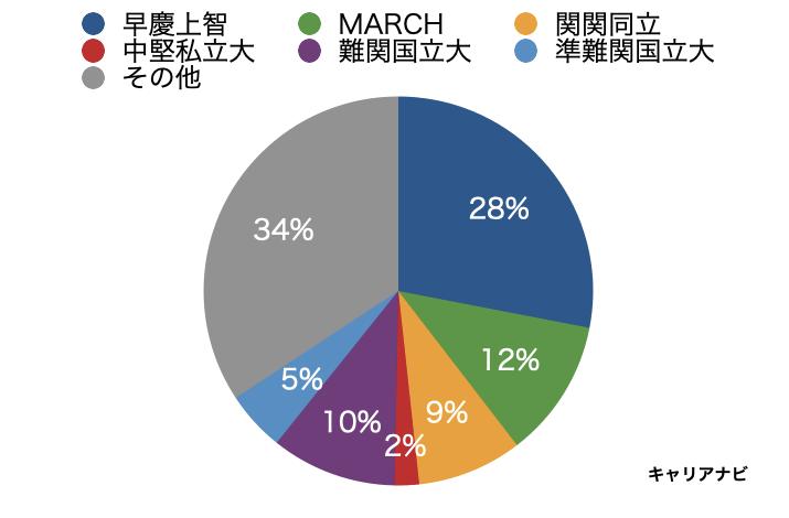 東京海上日動の採用大学