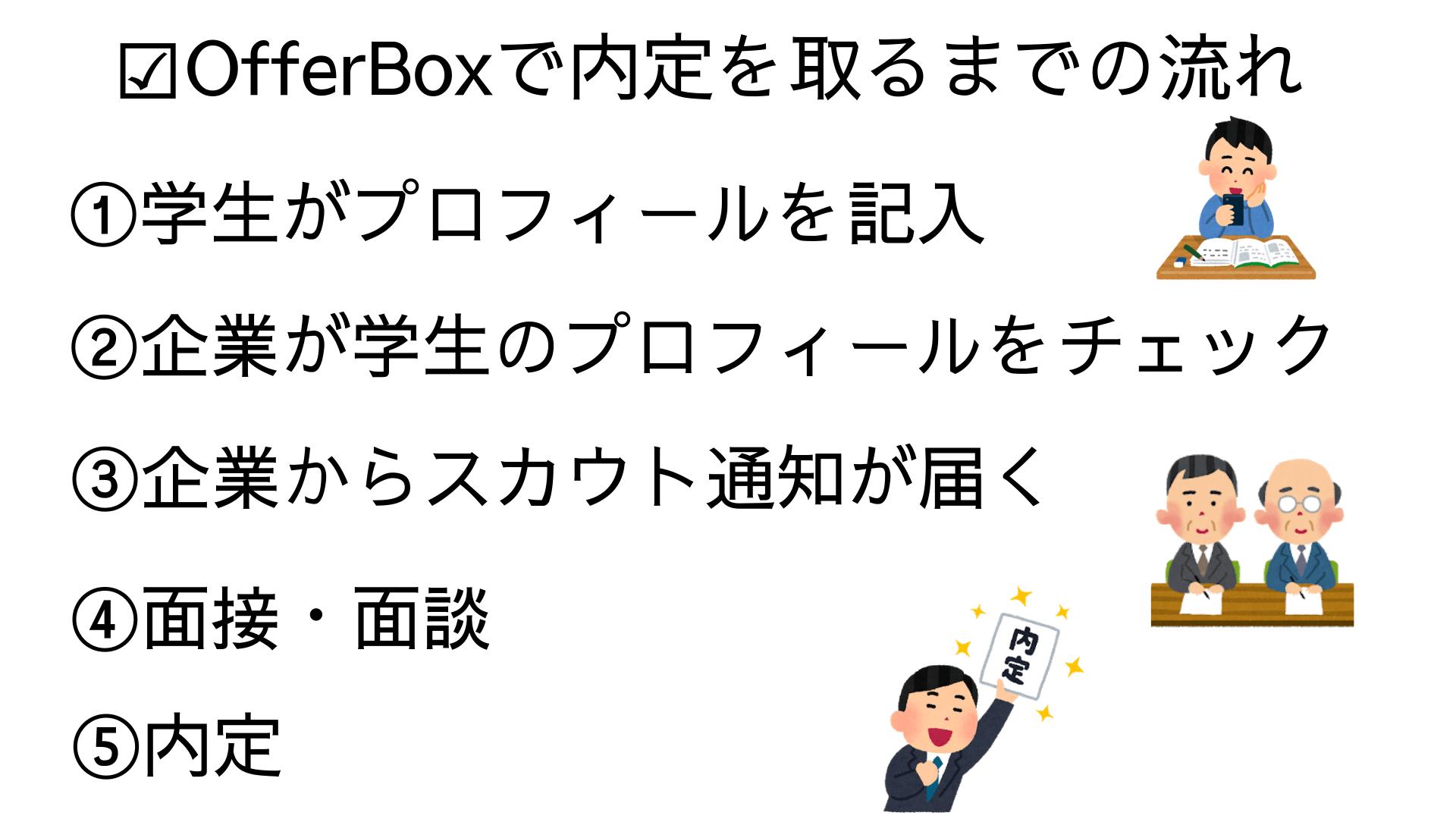 offerbox内定