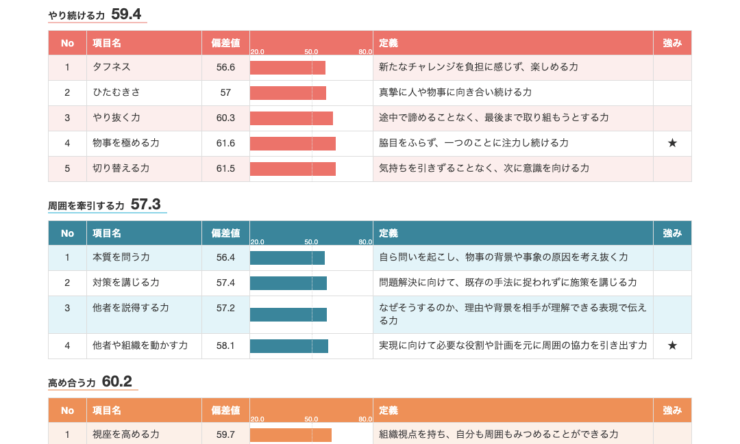 offerboxの適性検査analyzeu+