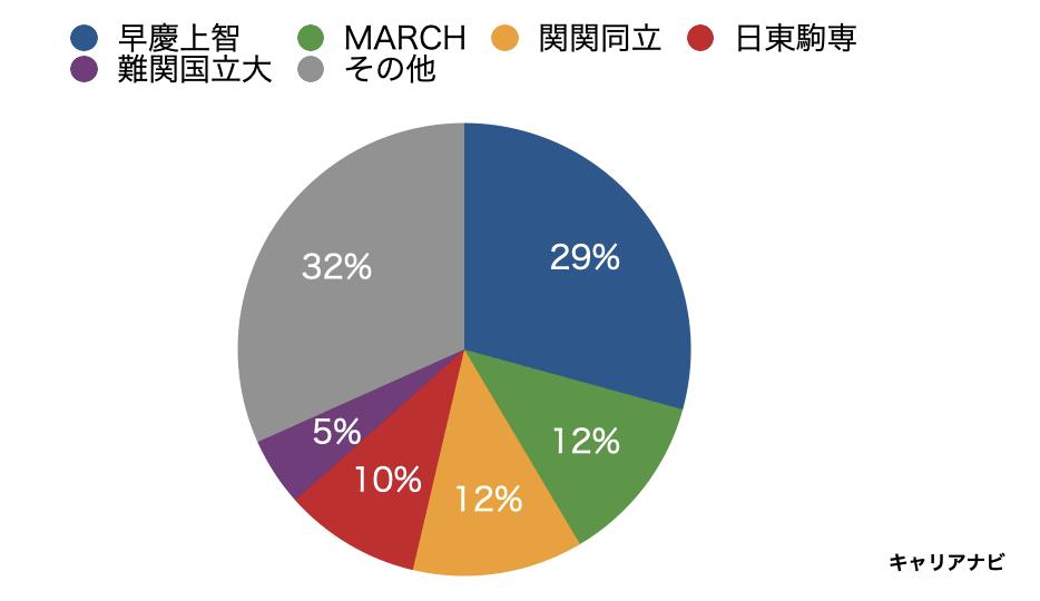 電通東日本の採用大学