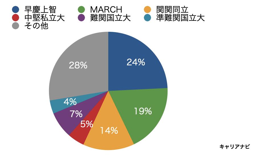 三井住友海上の採用大学