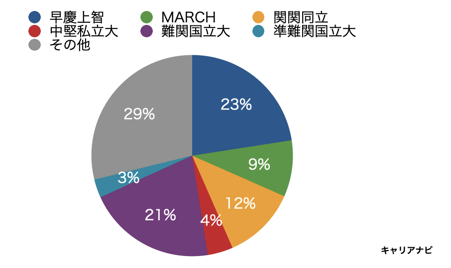 三菱UFJ銀行の採用大学