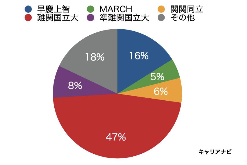 日本製鉄の採用大学