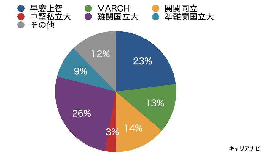 三井住友銀行の採用大学