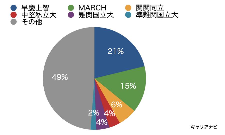 損保ジャパンの採用大学