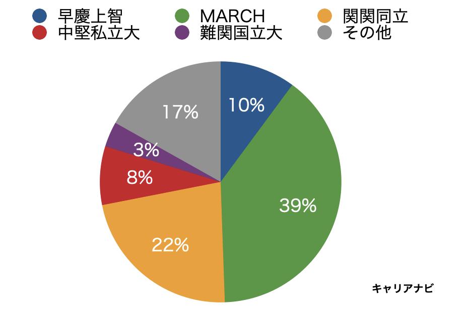 東京海上日動あんしん生命保険の採用人数